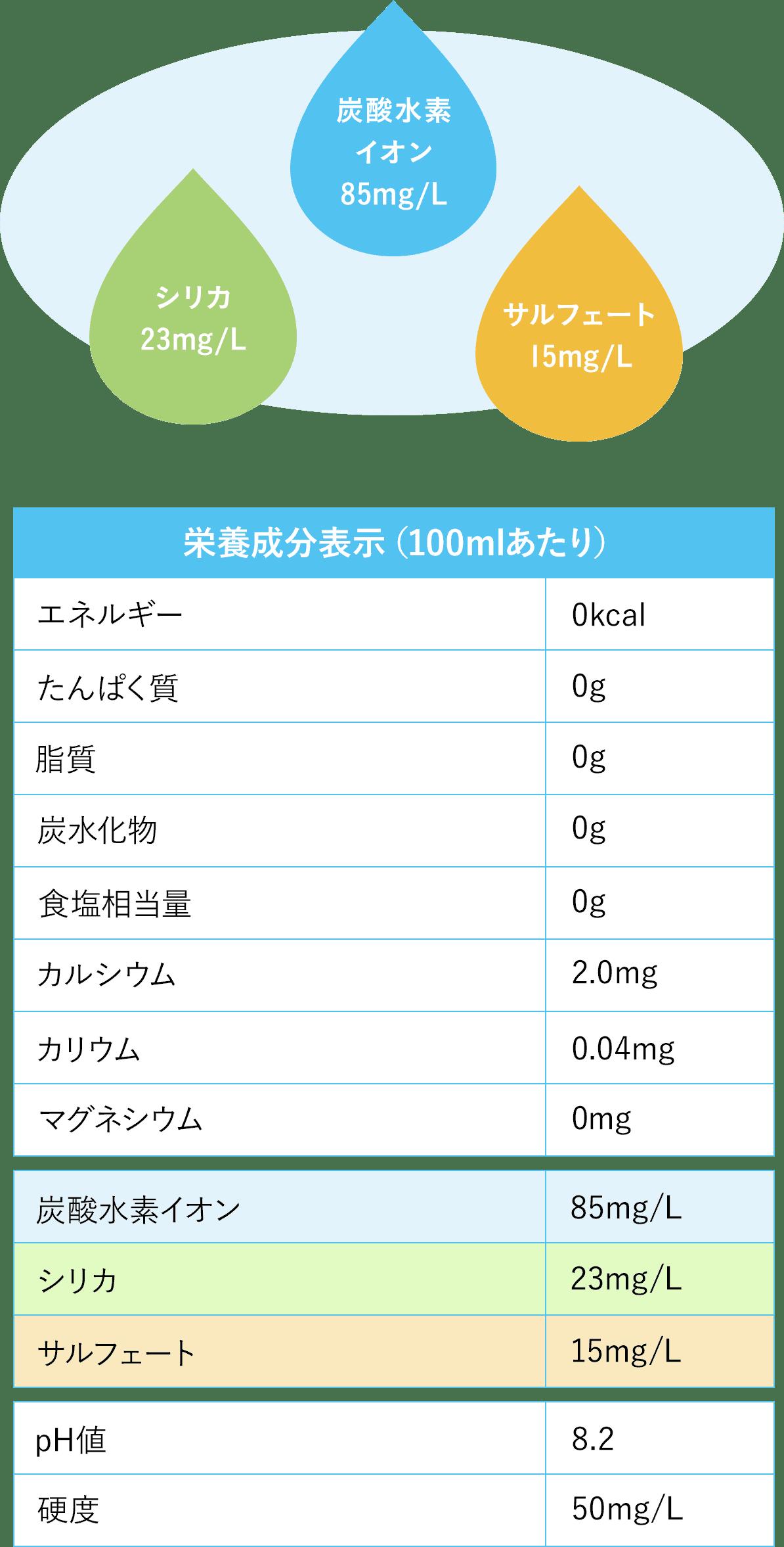 栄養成分表表示