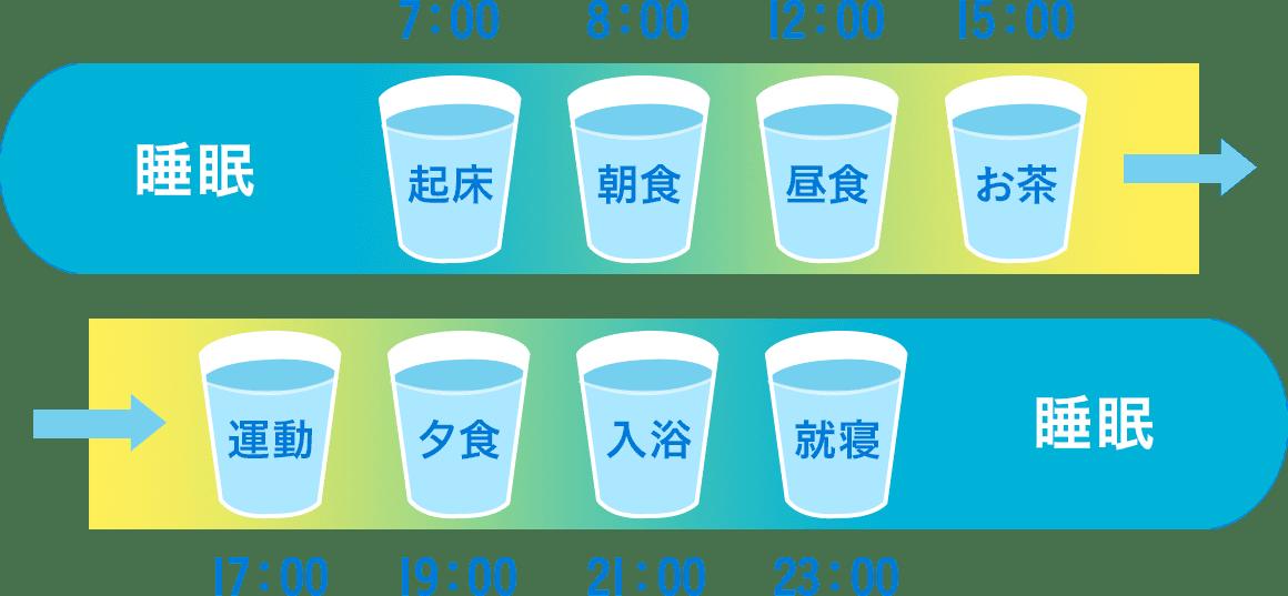 一日の水の摂取タイミング